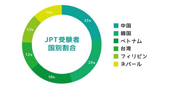 JPT受験者国別割合